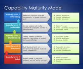 capability maturity model jpg images frompo