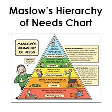 printable maslow hierarchy chart maslow pyramid diagram