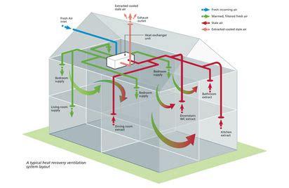 research journal entry 2 the zero carbon house artitectuur