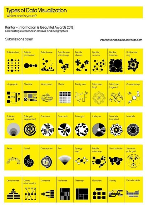 web design layout statistics 213 best data visualization images on pinterest data