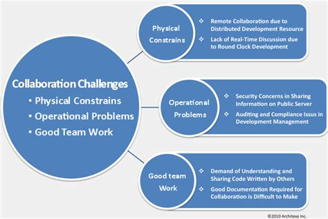 challenges of a team tackling development challenges with architexa