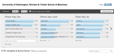 Hybrid Mba Healthcare Admin Virginia by Linkedin Alumni Offers Powerful Tool To Leverage Your