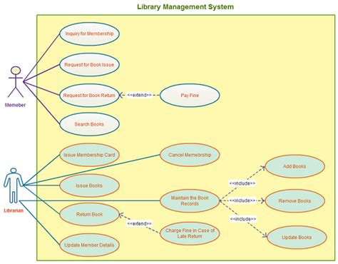 uml diagrams exles ppt use templates to instantly create use diagrams