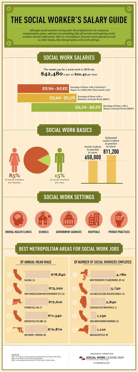 social worker salary average salaries for social work social work license map