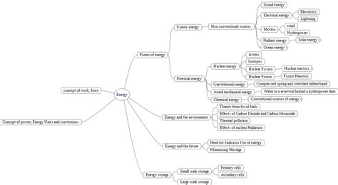 electromagnetic induction concept map electromagnetic induction concept map 28 images hartford ap physics