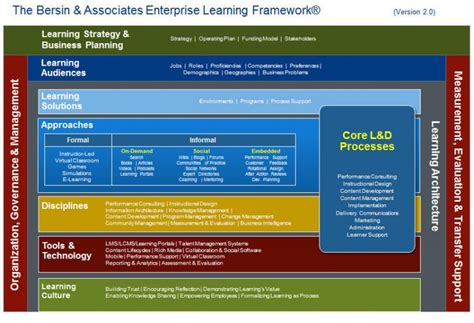L Framework by Content And Continuous Learning The Cornerstones Of A