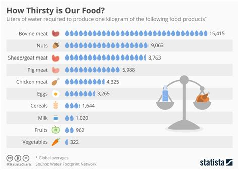 Chart How Thirsty Is Our Food Statista How Much Is It To Eat At Country Buffet