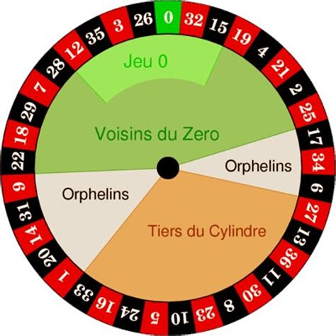 layout of wheelhouse roulette table layout explained roulette physics