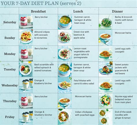 healthy diet diagram daily diet chart to lose weight