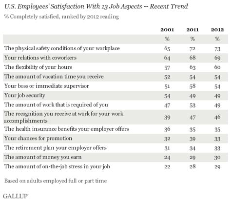 U S Workers Least Happy With Their Work Stress And Pay Employee Health Benefits Satisfaction Survey Template