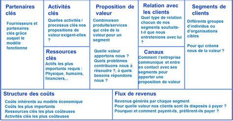 business model canvas aqm conseil