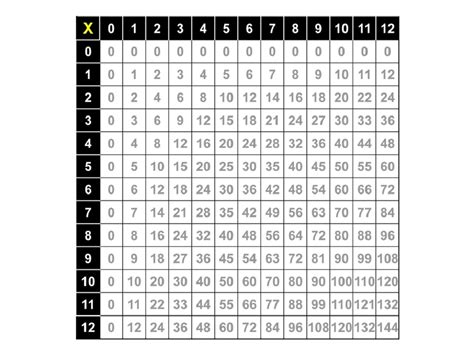 Printable Multiplication Table 1 12 by Times Table Worksheets 1 12 Activity Shelter