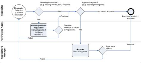 sharepoint purchase order workflow overview of a purchase requisition workflow ax 2012