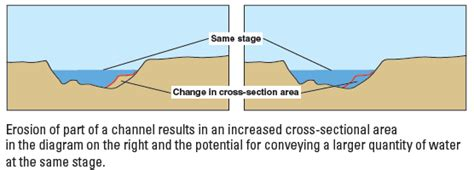 cross sectional area of a stream how streamflow is measured part 3 the stage discharge