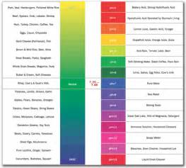 ph color scale urine test parameter information pearltrees