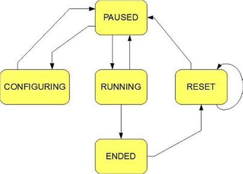 simple state diagram a finite state machine supporting concurrent st