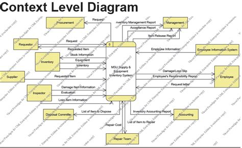 context level diagram 301 moved permanently