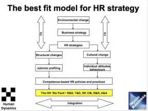 Hr strategy and practice in romania peter cook linkedin