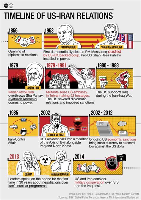 us timeline iran sanctions us timeline iran sanctions us timeline iran sanctions the