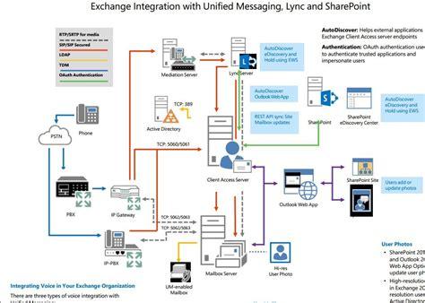 exchange visio diagram image gallery exchange 2013 architecture