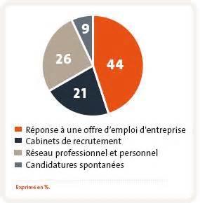 Cabinet De Recrutement Culture by Cabinet De Recrutement Logistique Ile De