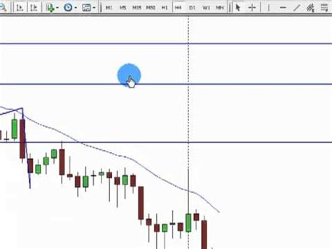 Pattern Di Prezzo Trading | supporti e resistenze pattern di prezzo price action