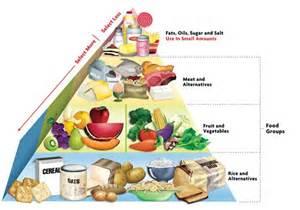 Blank food pyramid for kids worksheet