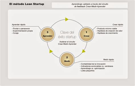 el mtodo lean startup 842340949x el m 201 todo lean startup alex cormani