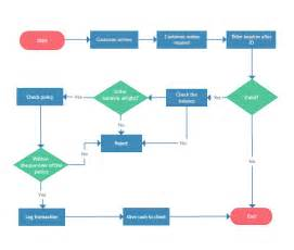 work flow chart template flowchart software for fast flow diagrams creately