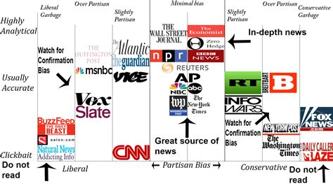 news network news bias chart aaron s news network