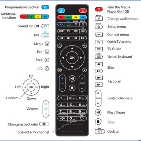 anewish original remote control for mag 254 250 255 256