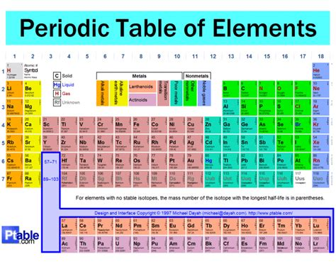 periodic table matching periodic table