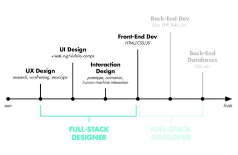 design medium definition what is a full stack designer in 2017 will you be one