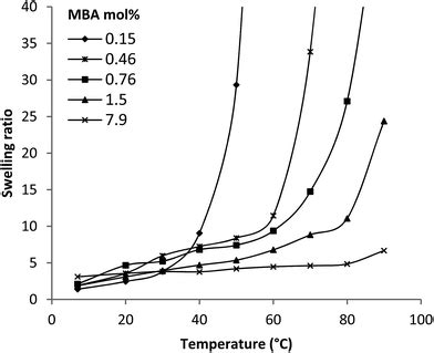Mol Vs Mba by What Determines The Volume Transition Temperature Of Ucst
