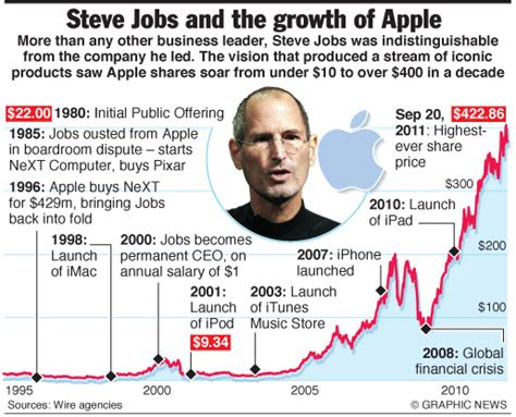 history of steve jobs life steve jobs engineering technology magazine