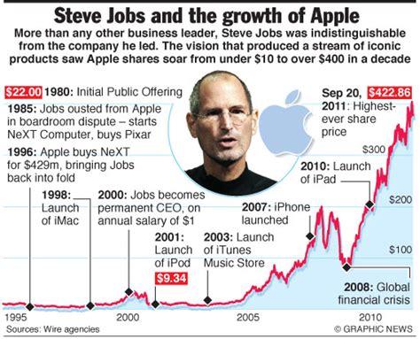 History Of Steve Jobs Life | steve jobs engineering technology magazine