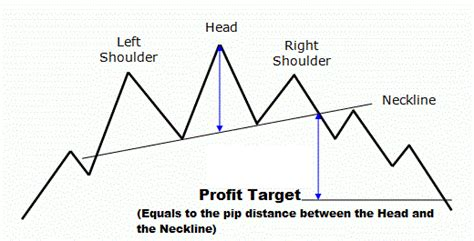 head and shoulders pattern 7 things you need to know head and shoulders pattern 7 things you need to know
