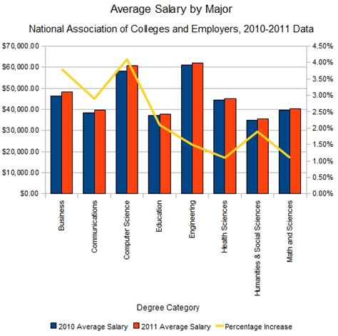 Average Salary For Mba Degree Holder by A Chart Of Salaries Earned Per Major 2011 Graduates