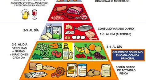 cadenas internacionales en ingles otra forma de ver la pir 225 mide alimenticia planeta futuro