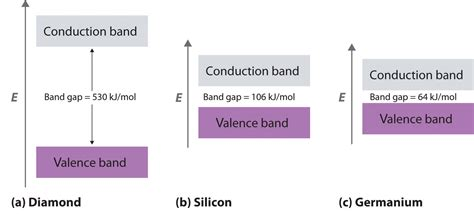 germanium vs silicon band gap bonding in metals and semiconductors