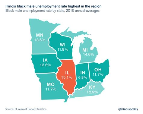 illinois has highest black unemployment rate in u s