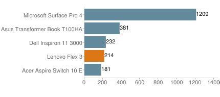 lenovo flex 3: performance