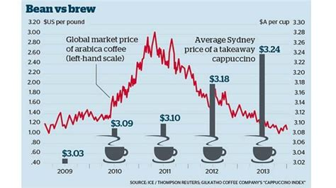 The Cost Of Beans by Bean Prices Plummet But No Bargains For Coffee Drinkers