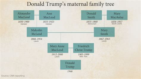donald trump family tree donald trump to visit altrincham and we get a day off