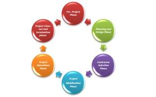 Five Phases Of Project Management Essay by Project Cycle Cbis
