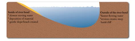 cross section of a river bend i study co uk igcse geography rivers and flooding
