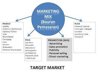 Komunikasi Bisnis Ed 2 carolline store pr dalam komunikasi pemasaran