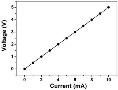 carbon resistor characteristics carbon resistor properties 28 images 5000 pcs lot 20k ohm 1 4w axial carbon resistor rohs 1