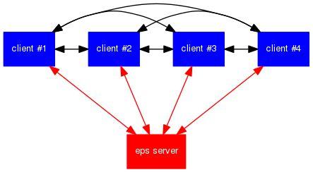 graphviz network diagram eps conduits page