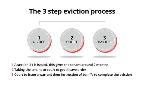 section 8 eviction process evicting bad tenants section 21 guaranteed rent london